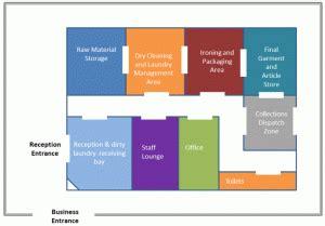 Laundromat Business Plan Template Growthink